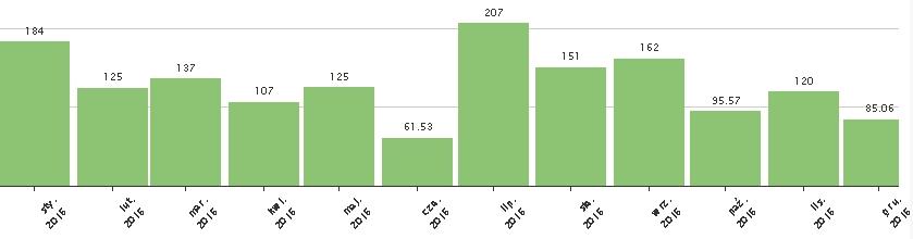 2016_wykres